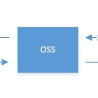 WPJAM Basic「CDN 加速」功能背后原理:对象存储的镜像回源功能详细介绍