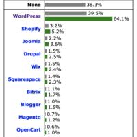 WordPress 市场份额不断增长 接近2/5的网站是用它创建的